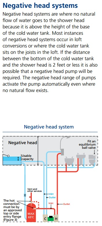 Negative Head Pump Diagram