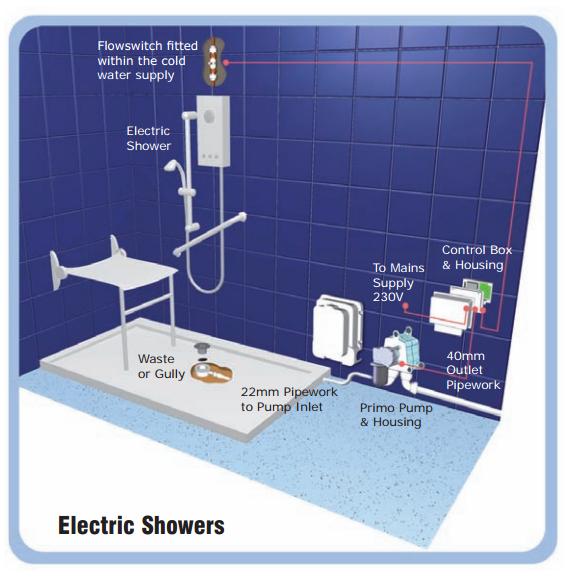 Waste Pump Electric Shower