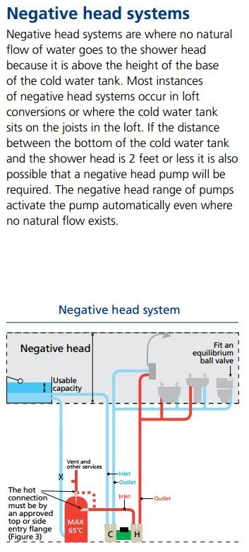 Shower Supply Pumps Technical Help